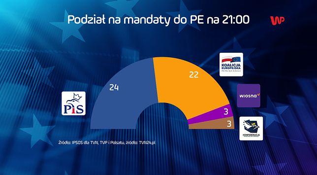 Wyniki wyborów do Europarlamentu 2019. Podział mandatów