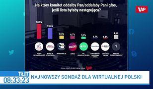 Najnowszy sondaż. Marcin Kierwiński o wewnętrznych badaniach