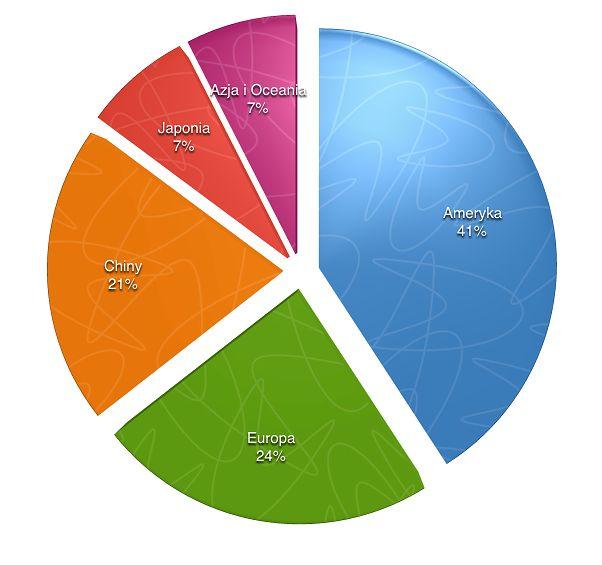 Mapa przychodów Apple