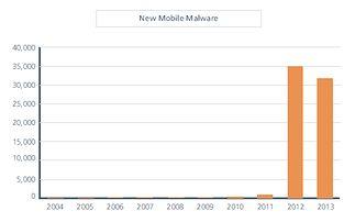 Liczba złośliwego oprogramowania na koniec czerwca 2013 roku według McAfee