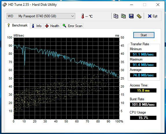 Test wykonany przy podpięciu dysku USB 3.0 przez Slim Docking Station.