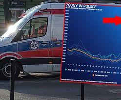 Ukrytych ofiar pandemii przybywa. Polscy urzędnicy zweryfikowali dane