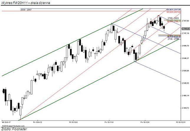Wbrew rynkom europejskim