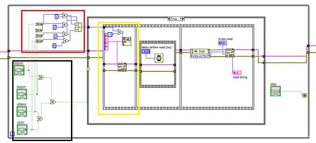 Block diagram programu