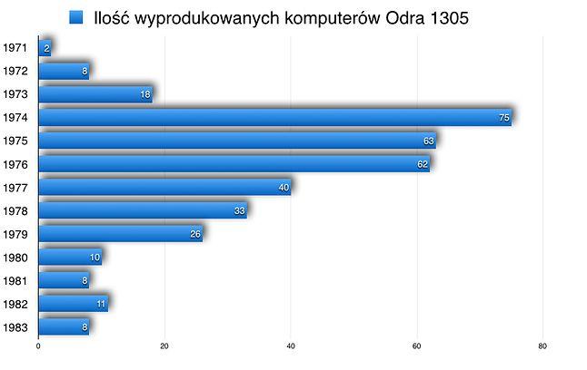 Produkcja roczna komputerów Odra 1305
