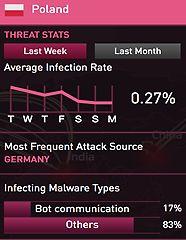 Polacy są najczęściej atakowani z niemieckich adresów IP