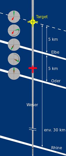 Zasada działania X-Gerat (wikipedia)