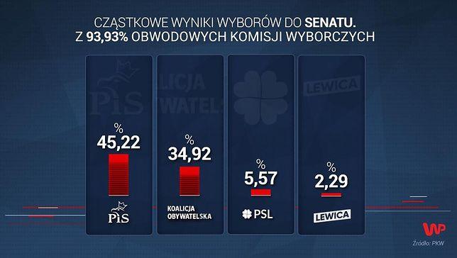 Wyniki wyborów 2019. Nowe dane PKW