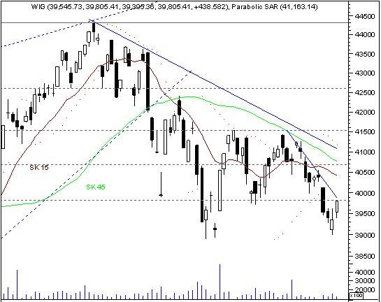 Niezły dzień emerging markets