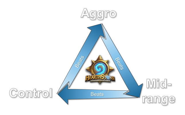 https://tempostorm.com/articles/the-keystones-of-hearthstone-the-matchup-triangle