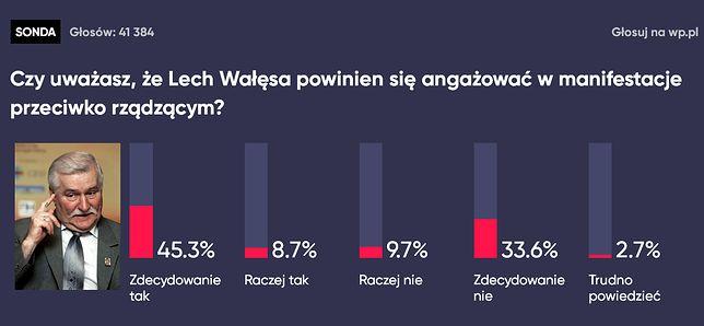 Czy Lech Wałęsa powinien uczestniczyć w kontrmanifestacji? Tak głosowali użytkownicy WP