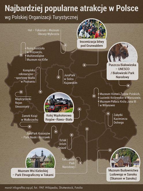 Najciekawsze atrakcje w Polsce