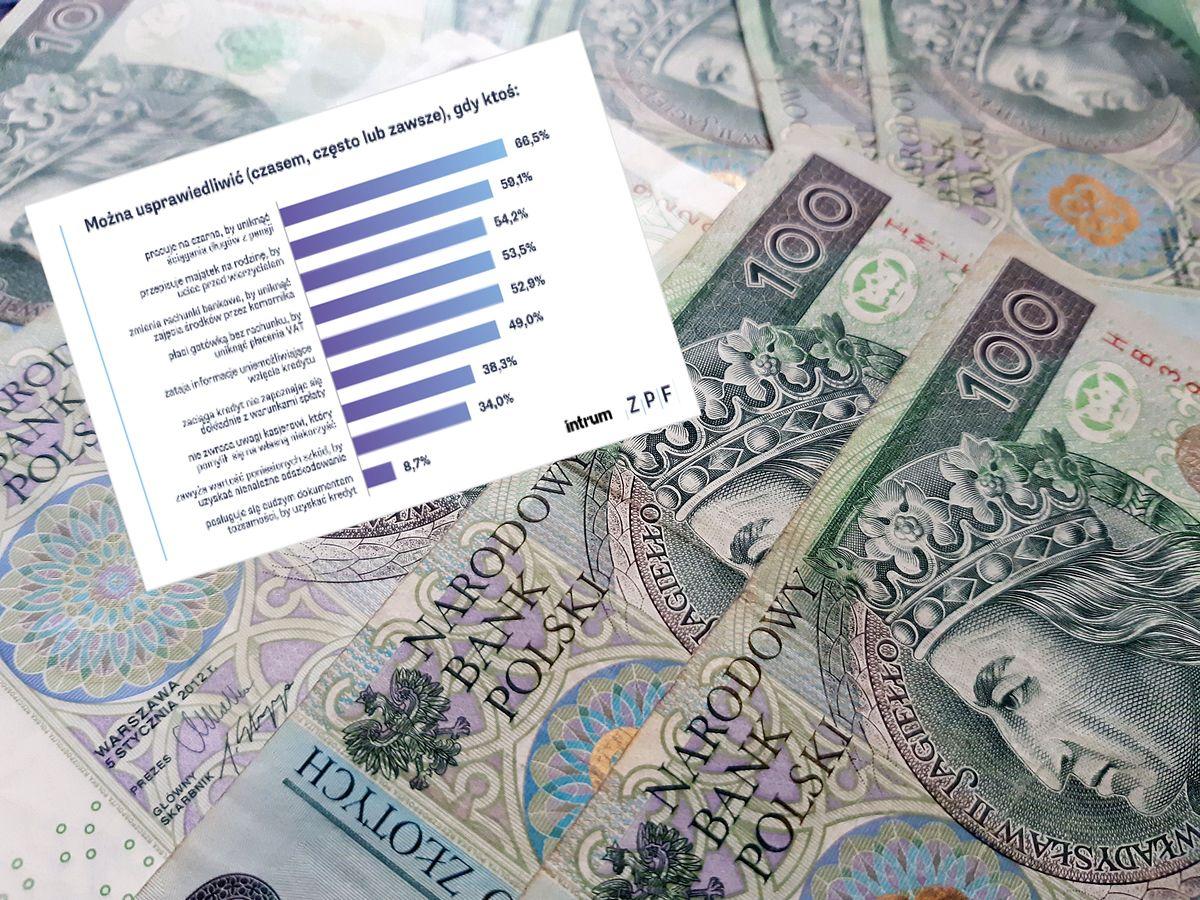 Wyniki najnowszego badania Moralność finansowa Polaków mogą niepokoić