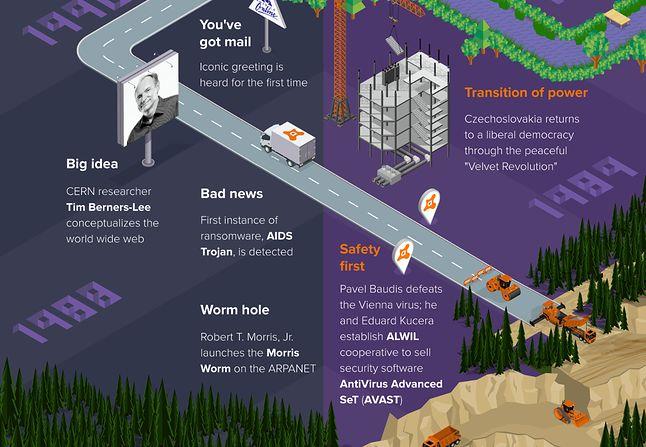 Z okazji jubileuszu Avast przygotował naprawdę ciekawą infografikę
