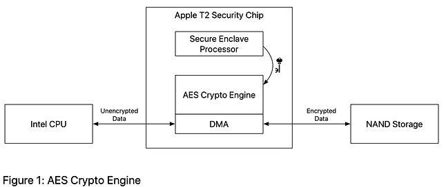 schemat działania szyfrowania AES / Apple