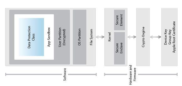 Schemat blokowy warstw uprzywilejowania w iPhonie, fot. Materiały prasowe