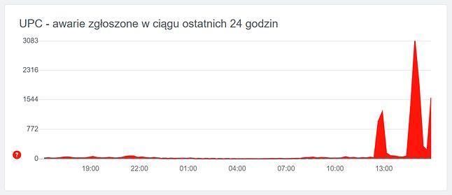 """Nasila się """"trzecia fala"""" awarii internetu UPC w ostatnich godzinach."""