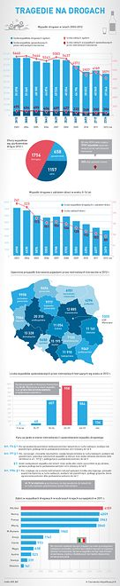 Tragedie na drogach - infografika
