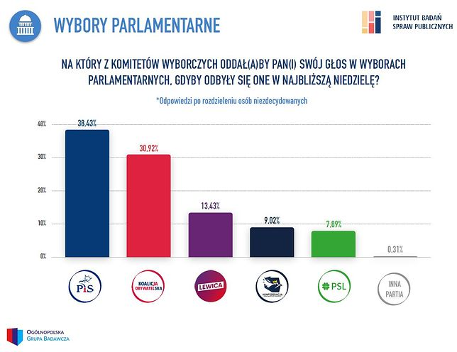 Sondaż parlamentarny. PiS wygrywa, ale może to być pyrrusowe zwycięstwo.