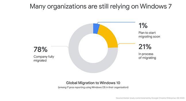 """22 proc. organizacji używających Windowsa wciąż nie korzysta z """"dziesiątki"""", fot. Google."""
