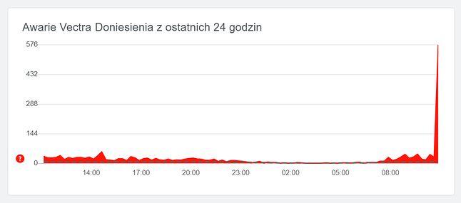 Internet Vectra nie działa, źródło: downdetector.