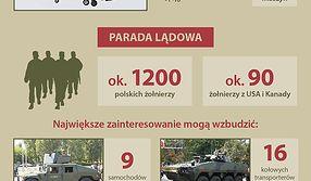 Defilada Wojska Polskiego w Warszawie - czym pochwali się armia?