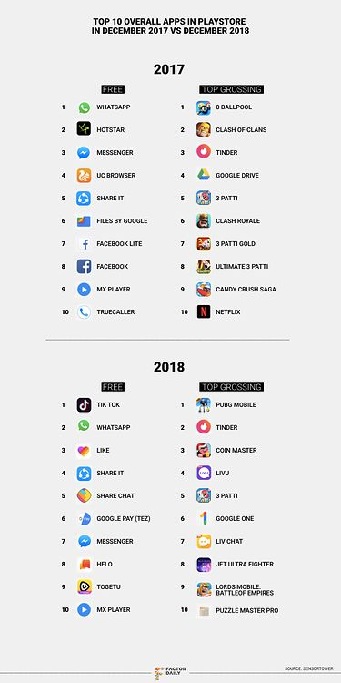 Porównanie TOP 10 najczęściej pobieranych aplikacji w indyjskim Play Store, źródło: Factor Daily.