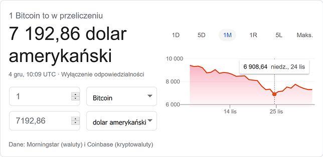 Bitcoin znów traci