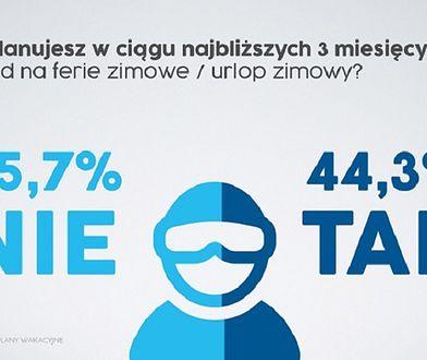 Ponad 13,5 mln Polaków wybiera się w tym roku na ferie