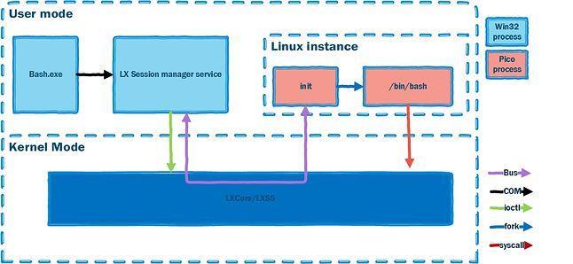 Linuksowy podsystem LXSS w Windows 10 (źródło: microsoft.com)