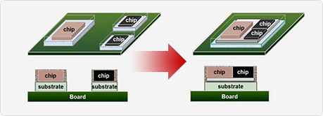 Chip-on-Wafer-on-Substrate (źródło: TSMC)