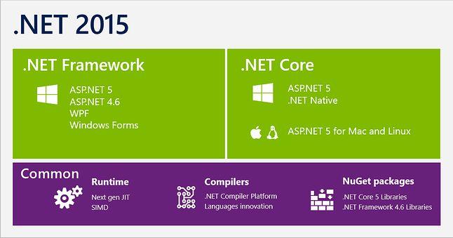 Różnice między .NET Frameworkiem na Windowsa a otwartym .NET Core