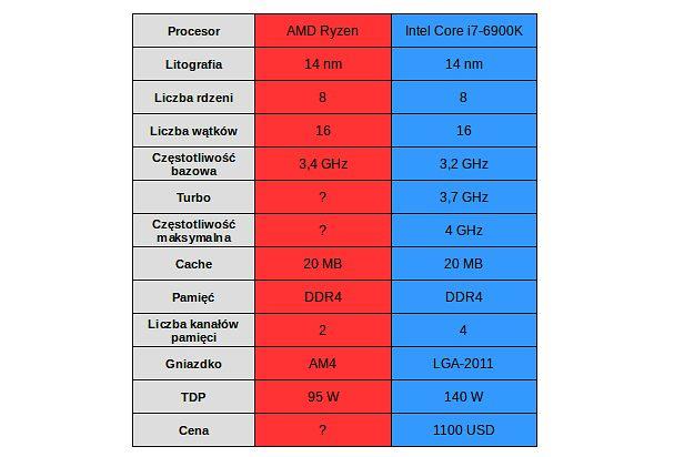 """Cenę """"czerwonego"""" rywala Core i7-6900K już znamy – jest ponad dwukrotnie niższa"""