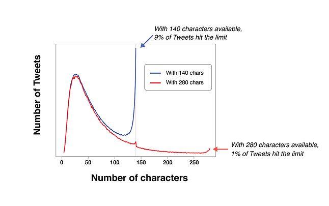 Twitter wyjaśnia, że niewielki wzrost liczby tweetów o długości 140 znaków na czerwonej krzywej oznacza użytkowników korzystających z niezaktualizowanej wersji aplikacji