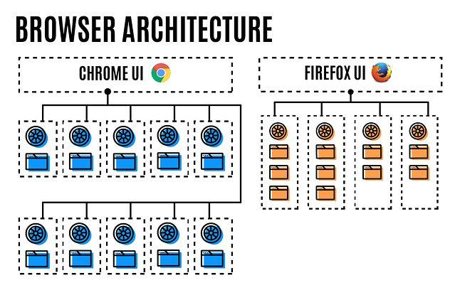Porównanie sposobu tworzenia nowych procesów przez Chrome'a i Firefoksa, źródło: Mozilla Tech