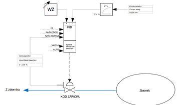 Porozmawiajmy o automatyce, część 1 - Automatyczna regulacja poziomu wody w zbrioniku