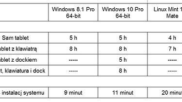 Dell Latitude 7350 + Dell Wireless Dock — weekend reinstalacji (cz.3) - Małe podsumowanie czasów działania sprzętu i instalacji różnych systemów. Jak widać połączenie Docka nie wpłynęlo w żaden sposób na długość działania komputera.