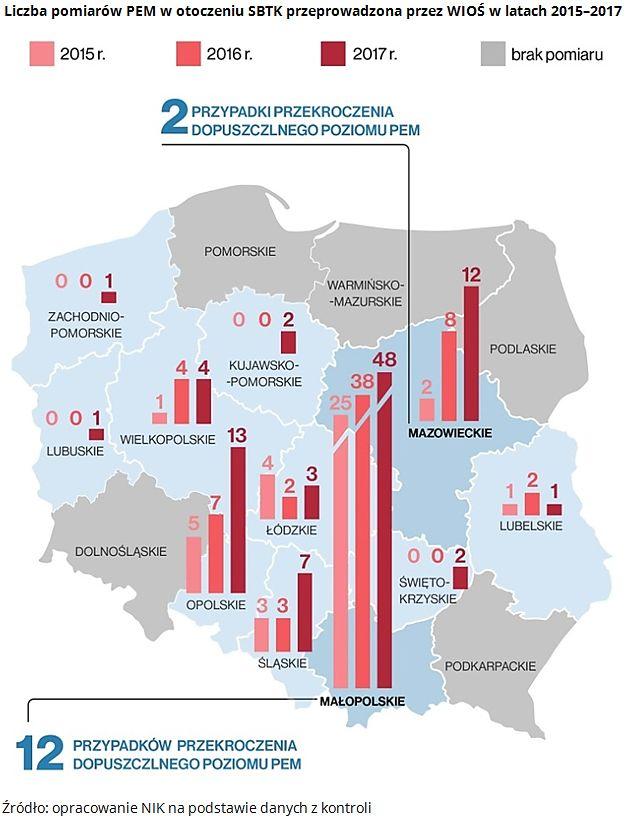 Liczba pomiarów PEM przeprowadzonych przez WOIŚ w latach 2015-2017 (oprac. NIK)