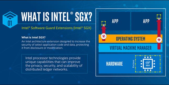 SGX – miało być bezpieczniej, a wyszło na odwrót. Źródło: Intel