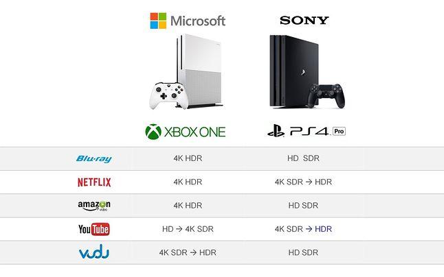 Porównanie funkcjonalności 4K HDR między Xbox One a PS4 i zmiany przez lata, fot. Flatpanels