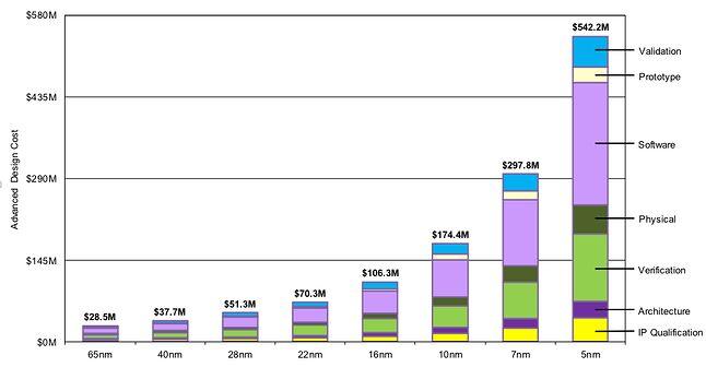 Koszty projektowania czipów w poszczególnych procesach – kogo na to stać? (źródło: BSI/Semiconductor Engineering)