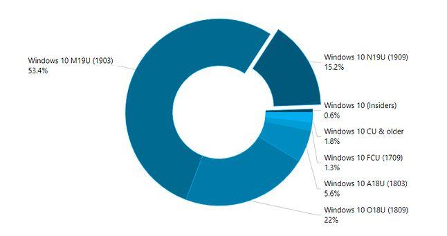 Listopadowa aktualizacja działa tylko w 15,2 proc. komputerów z Windows 10, źródło: AdDuplex.