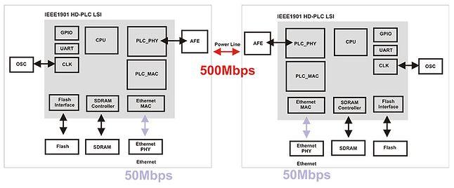 schemat blokowy dwóch urządzeń PLC