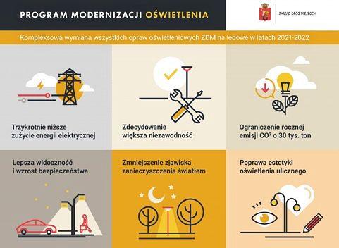 Warszawa. Będzie jaśniej i bezpieczniej