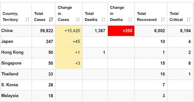 Rośnie liczba przypadków koronawirusa na całym świecie