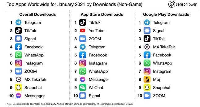 Telegram najchętniej pobieraną aplikacją w styczniu. TikTok spadł na drugie miejsce (fot. Sensor Tower)