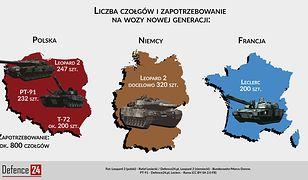 Europejski czołg przyszłości coraz bliżej. Niemcy liderem