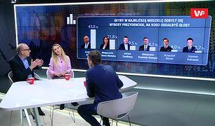 """Pokazaliśmy publicystom sondaż. """"Andrzej Duda ma z kim przegrać"""""""