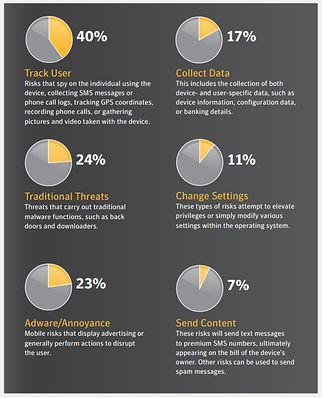 Najgroźniejsze typy złośliwego oprogramowania w sierpniu 2013 wg. Symantec