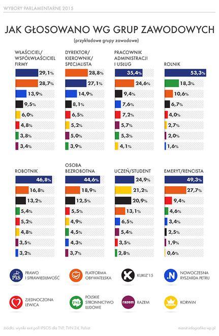 Głosowanie w wyborach parlamentarnych według zawodów - infografika